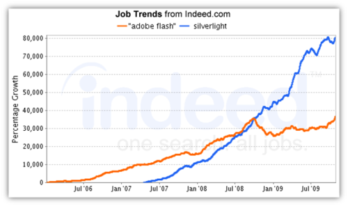 Flash vs Silverlight Jobs